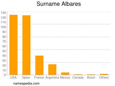 Surname Albares