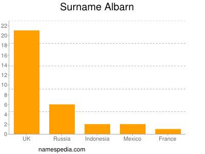 Surname Albarn