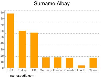 Surname Albay