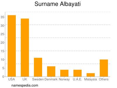 Surname Albayati