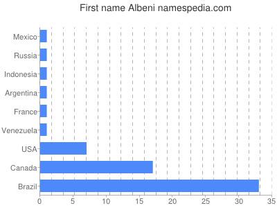 Given name Albeni