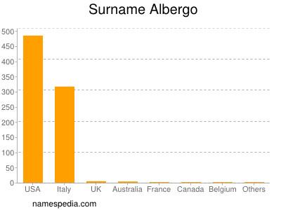 Surname Albergo