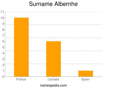 Surname Albernhe