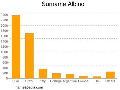 Surname Albino