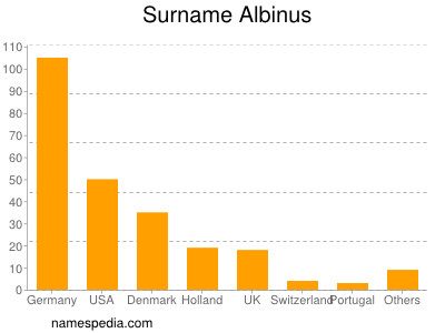 Surname Albinus