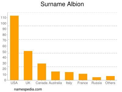 Surname Albion