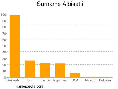 Surname Albisetti