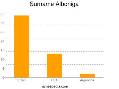 Surname Alboniga