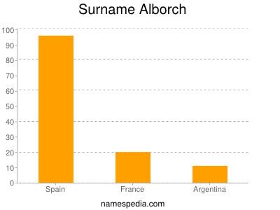 Surname Alborch