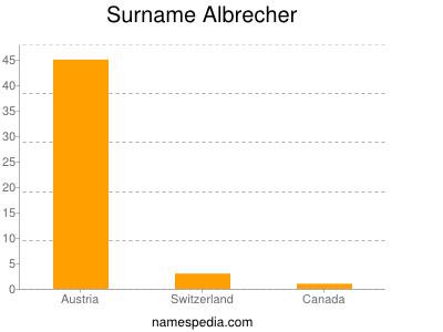 Surname Albrecher