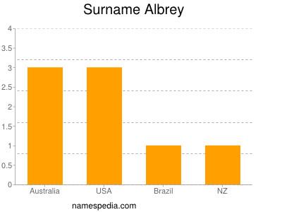 Surname Albrey