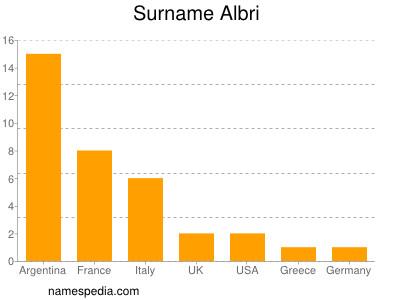 Familiennamen Albri
