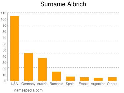 Surname Albrich