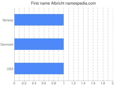 Given name Albricht