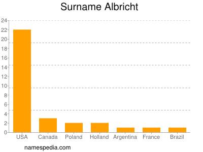 Surname Albricht