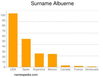 Surname Albuerne