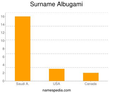 Surname Albugami
