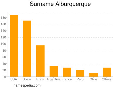 Surname Alburquerque