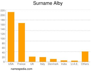 Familiennamen Alby