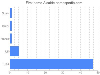 Given name Alcaide