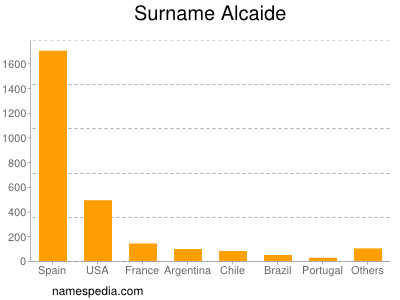 Surname Alcaide