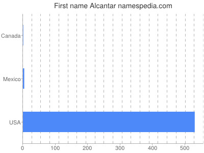 Given name Alcantar