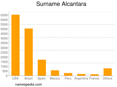 Surname Alcantara