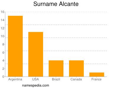 Surname Alcante