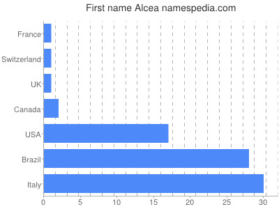 Given name Alcea