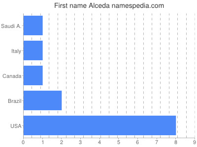 Given name Alceda