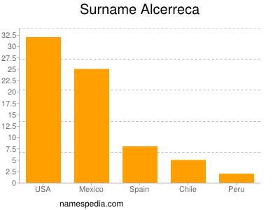 Surname Alcerreca