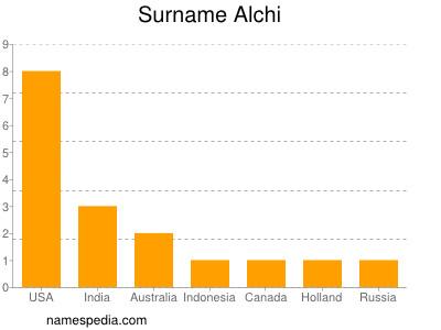 Familiennamen Alchi