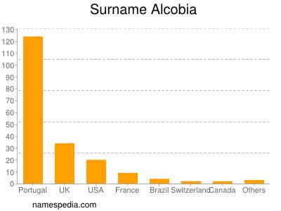 Surname Alcobia