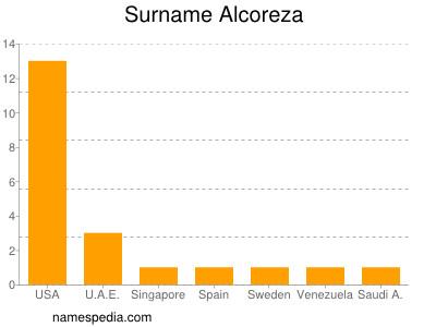 Surname Alcoreza