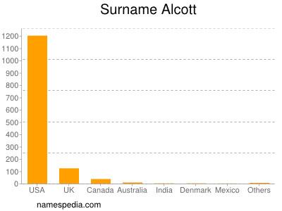Surname Alcott