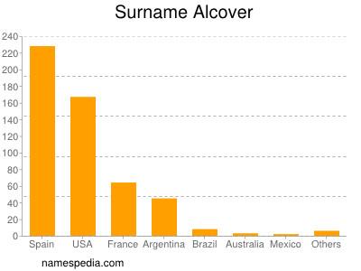 Surname Alcover