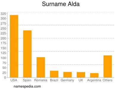 Surname Alda