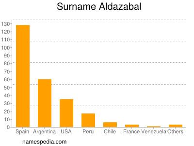 Surname Aldazabal