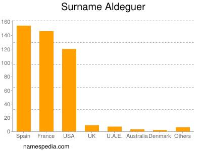 Surname Aldeguer