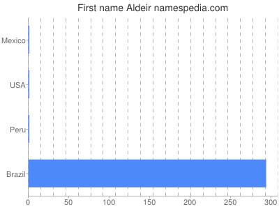 Given name Aldeir