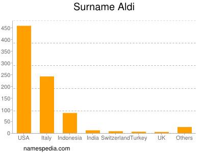 Surname Aldi