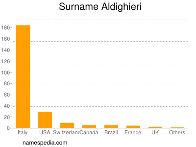 Surname Aldighieri