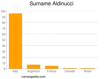 Familiennamen Aldinucci