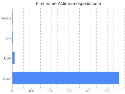 Given name Aldir