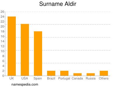 Surname Aldir
