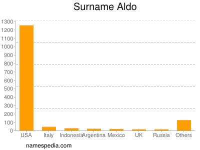 Surname Aldo