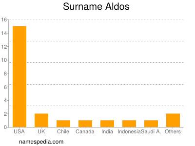 Surname Aldos