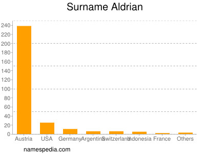 Surname Aldrian