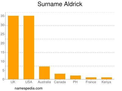 Surname Aldrick