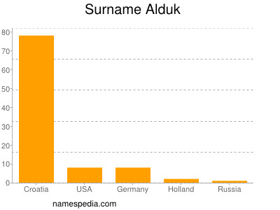 Surname Alduk